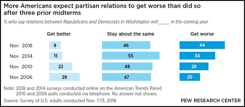 Nov. 2018 survey