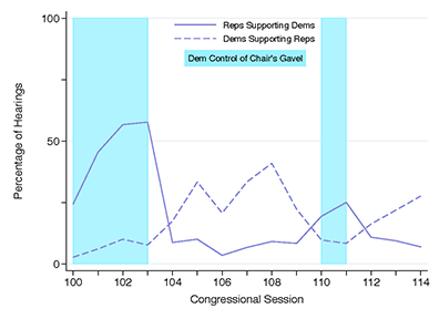 graph of bipartisan support in OAI hearings